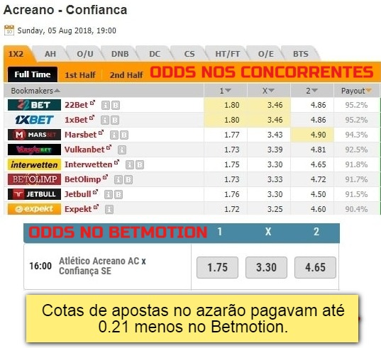 Odds betfair betmotion app - 56657